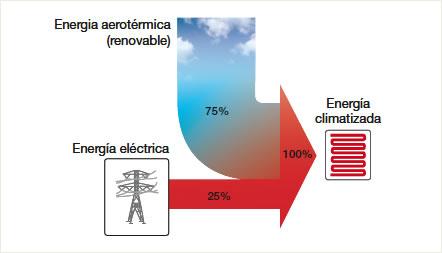 aerotermia es energía renovable