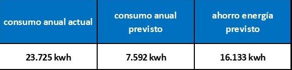 ahorro energia previsto anual