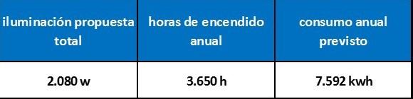consumo previsto anual