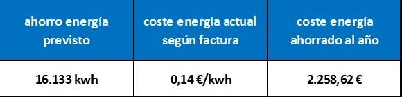 coste energía ahorrada año