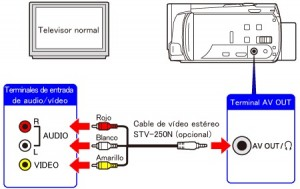conexión audio - video TV