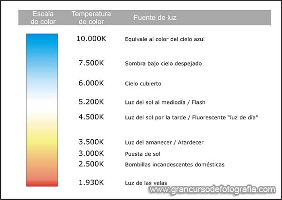 ejemplos temperatura de color