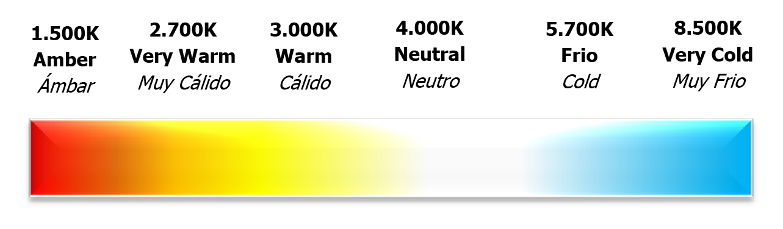Resultado de imagen de temperatura de color