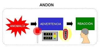 andon 1