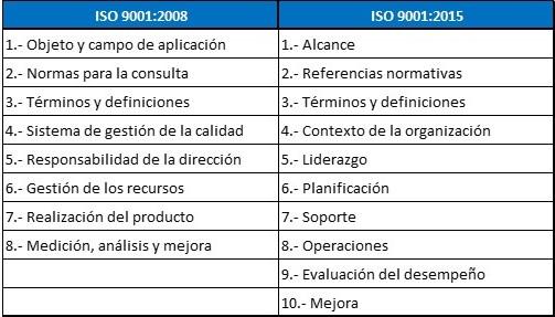 La Nueva Norma Iso 9001 2015 Aar Management